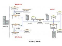 城市供水监控调动系统,调度自动化系统
