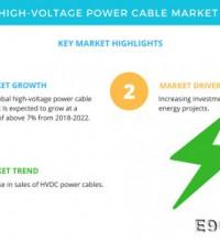 2018-2022全球高压电缆商场年复合增率超7%